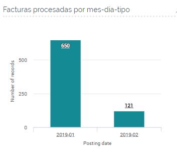 KPI AP